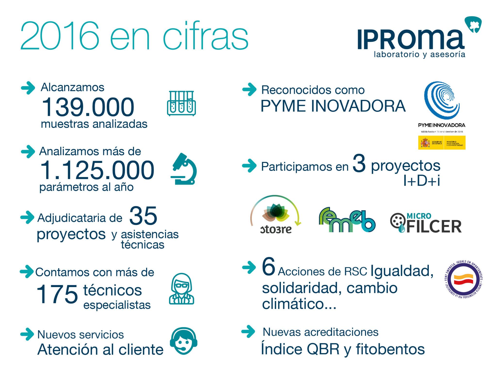 IPROMA cierra 2016 con un crecimiento del 23%