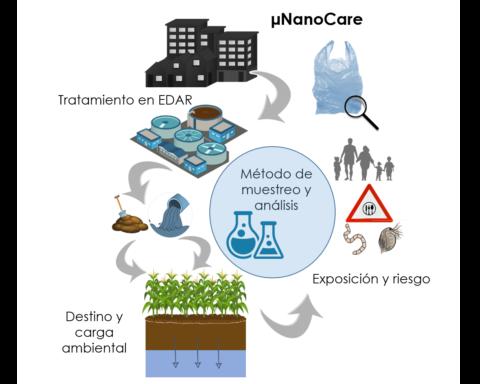 El ministerio de Ciencia e Innovación da luz verde al proyecto µNanoCare